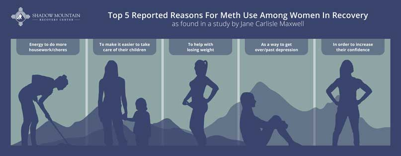 Five Reasons women use meth in recovery