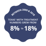 Texas meth treatment growth