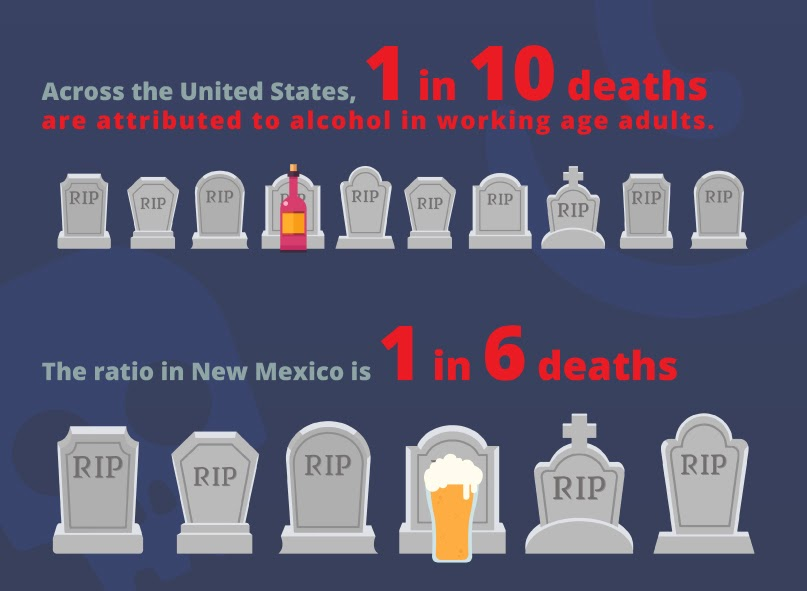 SM Outreach- NM one in six people die from alcohol