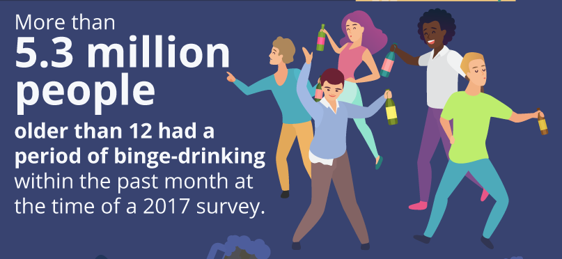 Shadow Mountain over 5 million people older than 12 reported binge drinking